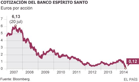 Los fondos de la 'troika' rescatan al Banco Espírito Santo