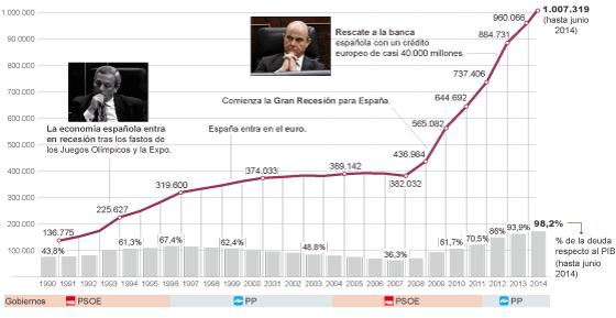 Fuente: Banco de España y elaboración propia.