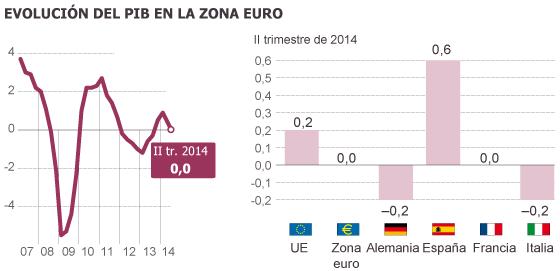 La economía de la zona euro se estanca