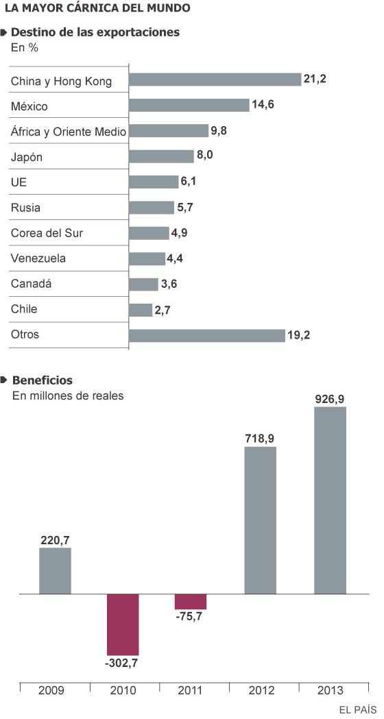 Brasil, crecimiento económico capitalista y luchas de clases. - Página 4 1408113156_290315_1408114121_sumario_normal