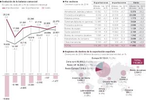 El comercio exterior de España