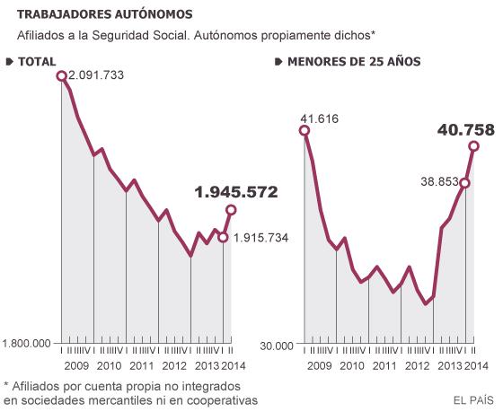 Más de 267.000 autónomos se han afiliado con la tarifa plana de 50 euros