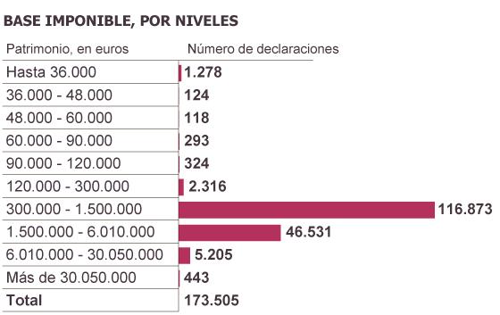 Fuente: Agencia Tributaria.