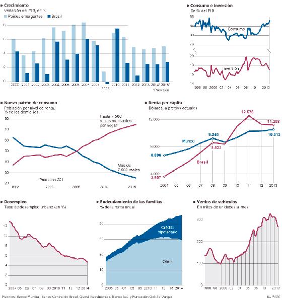 La economía de Brasil se atasca