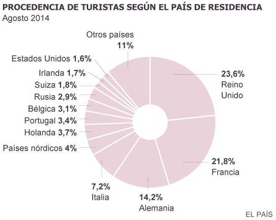 Fuente: Turespaña (Frontur).