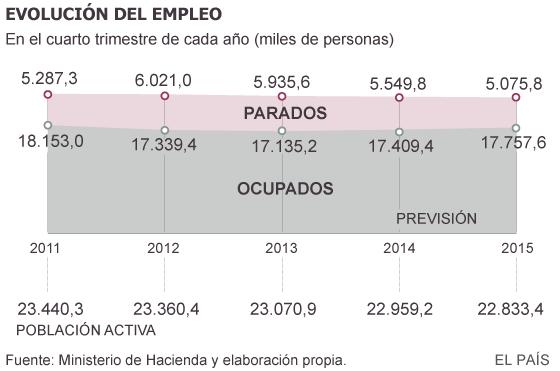 Guindos pronostica que se crearán 348.200 empleos en 2015
