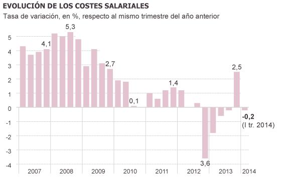 La OIT reclama que los sueldos vuelvan a subir en España