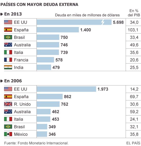 España es el segundo país con mayor deuda externa tras Estados Unidos