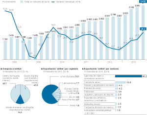 Las grandes multinacionales inclinan la balanza del comercio electrónico