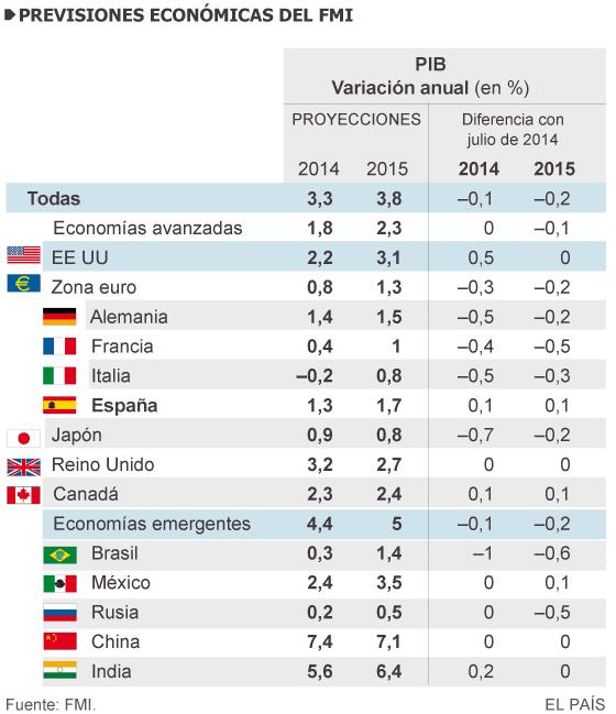 El FMI calcula una creación de empleo mínima en España en 2015