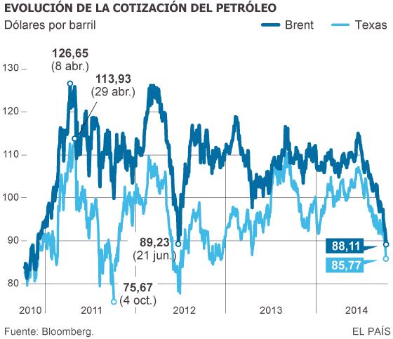 El petróleo cae a mínimos en cuatro años por las dudas sobre la economía