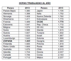 Los españoles trabajan 280 horas más al año que los alemanes