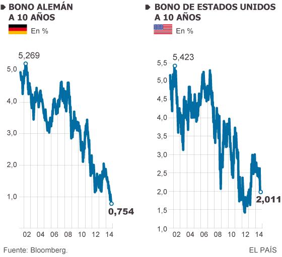 El miedo a la recaída económica golpea a los mercados