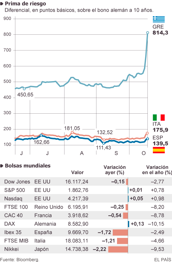 El mercado solo salva del castigo europeo a Alemania