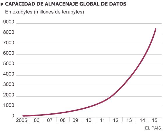 'Big data' a la velocidad de la luz