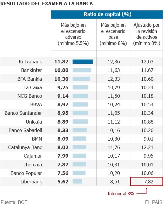 Kutxabank, Bankinter y Bankia sacan las mejores notas del examen
