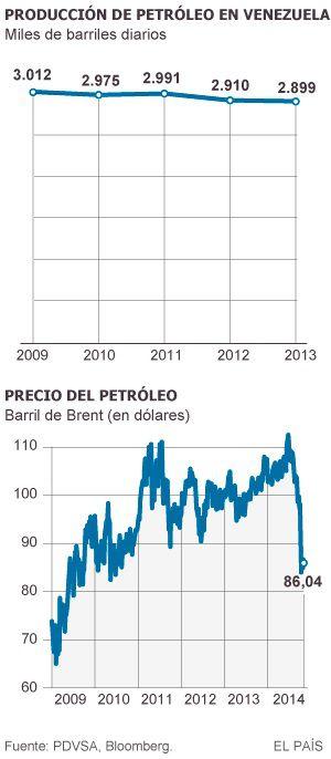 Venezuela importa crudo por primera vez desde los noventa