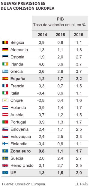 Bruselas rebaja las previsiones para España por el frenazo de la eurozona