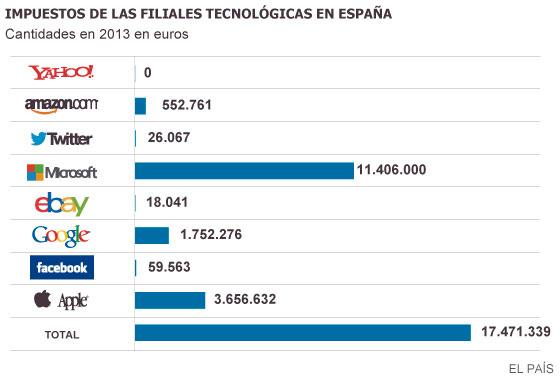 Las grandes tecnológicas esquivan a la Hacienda española otro año más