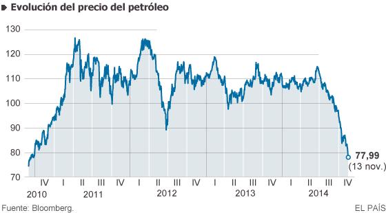 El petróleo baja de los 80 dólares por primera vez en cuatro años