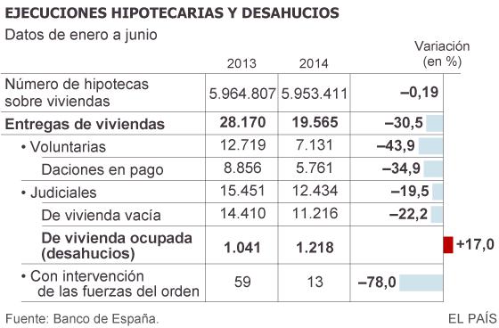Los desahucios siguen aumentando en 2014 pese a que caen los embargos