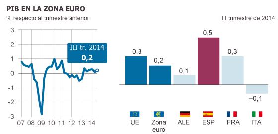 La eurozona sortea la recesión pero sigue anclada en el estancamiento