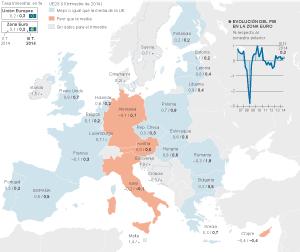 PIB por países