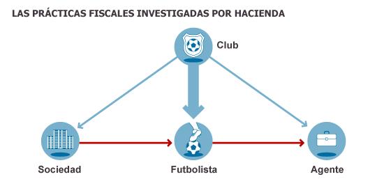 Hacienda lanza una ofensiva contra los abusos fiscales del fútbol español