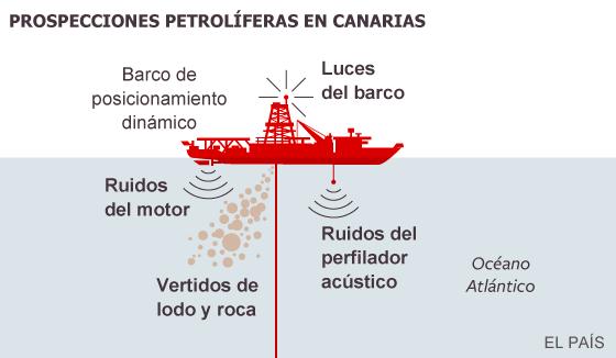 Repsol inicia los sondeos de petróleo en aguas de Canarias