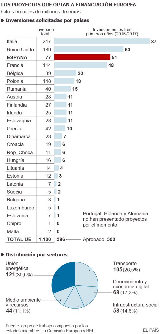 España es el tercer país de la UE que más inversión pide al 'Fondo Juncker'