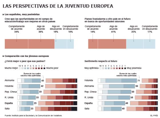 Seis de cada 10 jóvenes españoles planean emigrar en busca de empleo