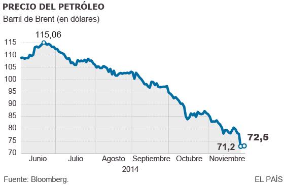 La OPEP mantiene la producción de petróleo pese al desplome del precio