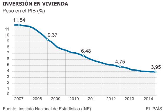 La inversión en vivienda vuelve a crecer siete años después