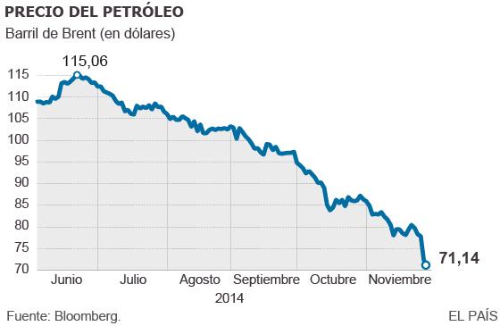 La caída del petróleo agita los mercados y castiga a las energéticas