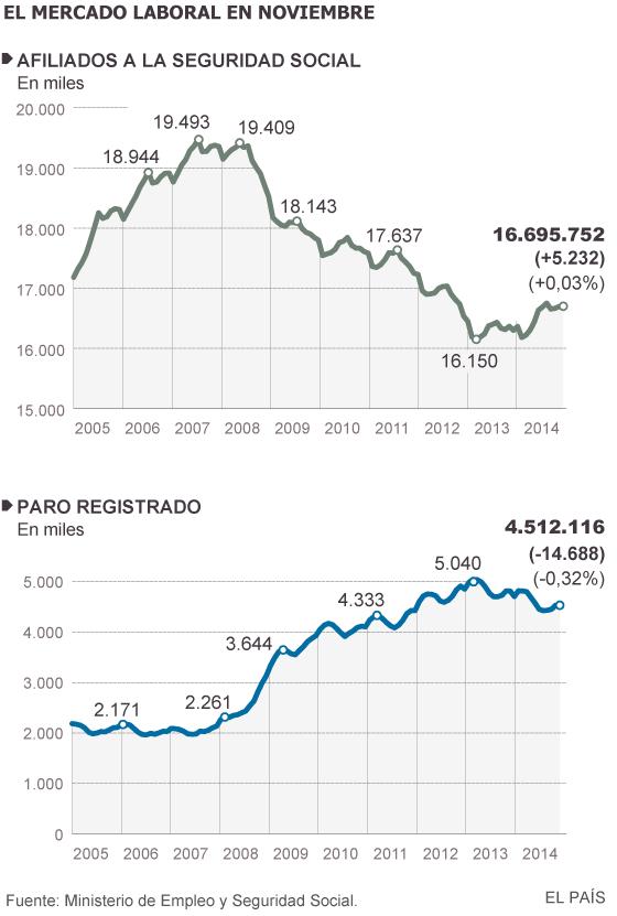 La economía española ya crea más de 1.000 empleos al día en un año