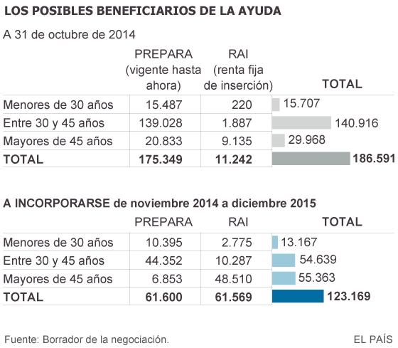 La oferta de Rajoy para los parados de larga duración parte de 399 euros