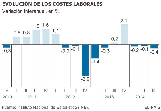 El descenso de las indemnizaciones recorta los costes laborales un 0,4%