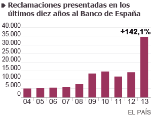 Las 'cláusulas suelo' disparan las reclamaciones al Banco de España
