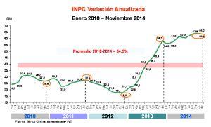 Evolución de los precios, según el Banco Central de Venezuela