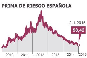 La prima de riesgo baja de 100 puntos por primera vez desde mayo de 2010
