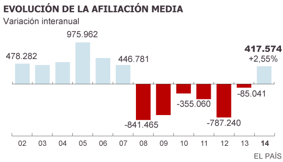 España crea empleo en 2014 por primera vez en siete años
