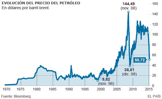 La caída del precio del petróleo enciende las alarmas
