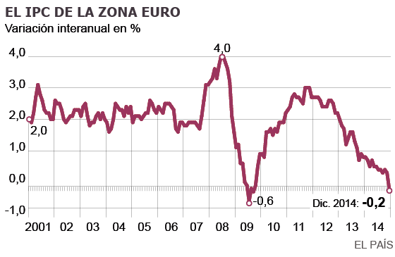 Los precios caen en la zona euro y elevan la presión sobre el BCE