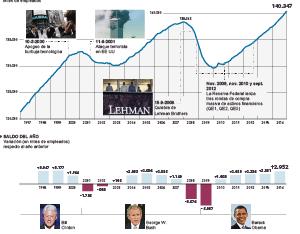 Evolución del empleo en EE UU