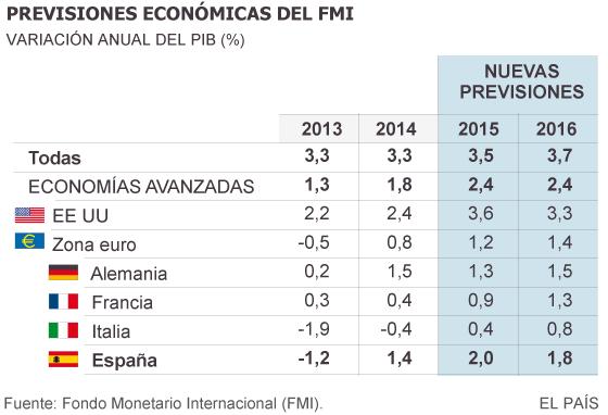 El FMI recorta de nuevo la previsión de crecimiento económico global
