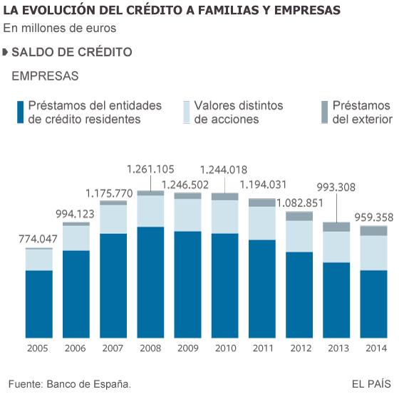 El crédito a familias y empresas cayó con fuerza en 2014 por sexto año