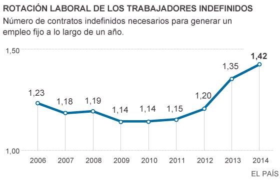 La rotación en el empleo indefinido aumenta tras la reforma laboral