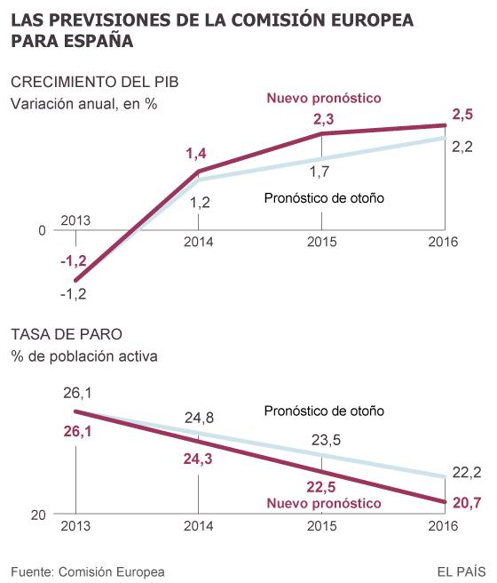 Bruselas eleva al 2,3% la previsión de crecimiento para España en 2015
