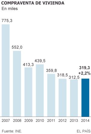 La venta de viviendas sube en 2014 por primera vez en cuatro años