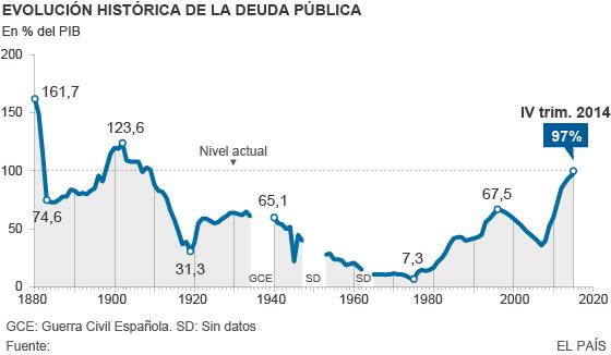 La deuda pública bate récord en 2014 al alcanzar los 1,03 billones